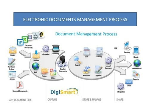 Electronic Document Management System Unite Soft Mumbai