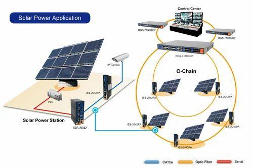 Solar SCADA System