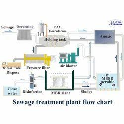 Effluent Treatment Plant Design Services