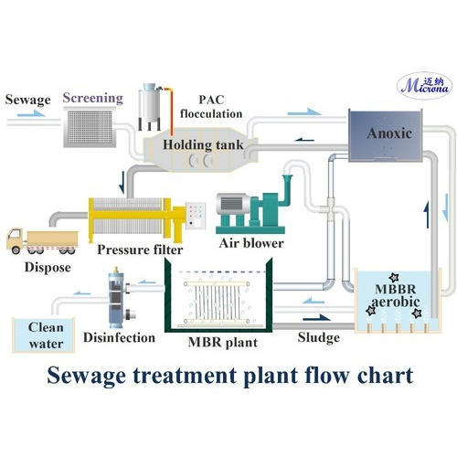 Plant Layout Designing Services Industrial Piping Services Service Provider From Hyderabad