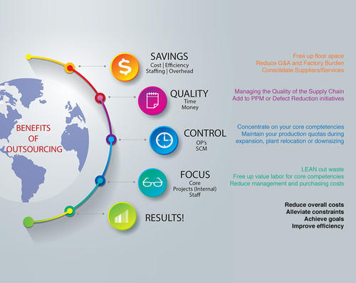 Website Designing Outsourcing Service in Goregaon East
