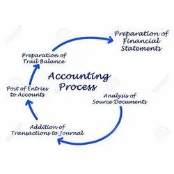 Accounting Process Implementation Services