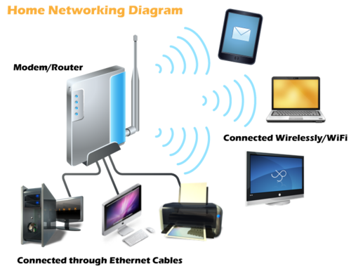 Home Networking Diagram, IT Networking Companies, Networking ... on