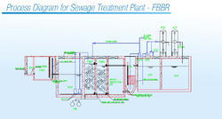 SAFF Waste Water Treatment Plant