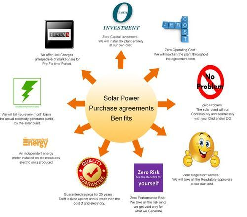 Solar Power Purchase Agreement  View Specifications  Details Of