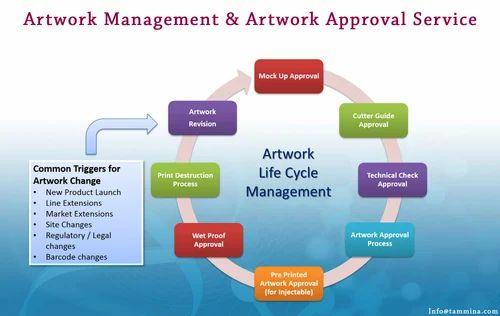 Kết quả hình ảnh cho artwork management