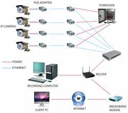 IP CCTV Camera System