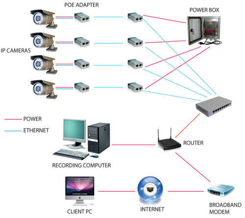 Ip Cctv Camera System View Specifications Amp Details Of