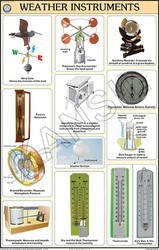 Weather Instruments Eng. Only For Geography Chart