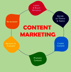Content Marketing Training Course