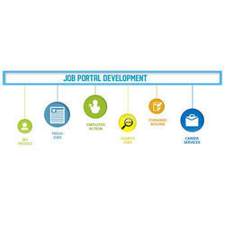 Job Portal Website Development Service