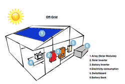 Off Grid Solar Power Plant with battery backup