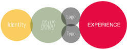 Corporate Identity Creation Services