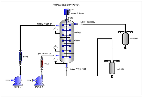 Liquid Extractor Rdc Column