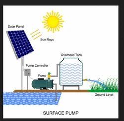 Samrat Solar Energy Jaipur Service Provider Of On Grid Solar System And Off Grid Solar System