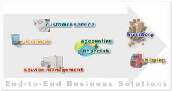 Business Management Solution