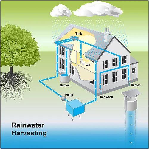 House Design App Uk: Rain Water Harvesting, Rainwater Harvesting Service In