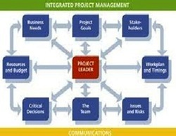 Projects Training