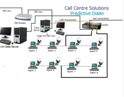 Call Center with CRM, in Pan India