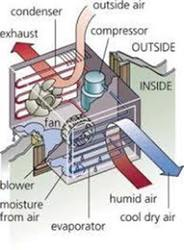 Air Conditioner AC Repair Installation Services, Residential, Capacity: 2 Tons