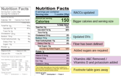 nutritional value testing