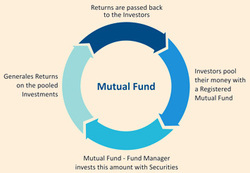 Sip In Mutual Funds