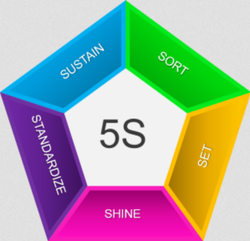 5S Practice Service