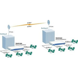 Point To Point Networking Service
