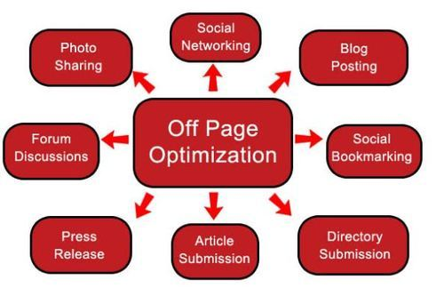 Off Page Optimization Service in Chandigarh, Phase 1 by Best