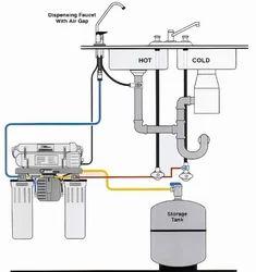 Under Sink RO System