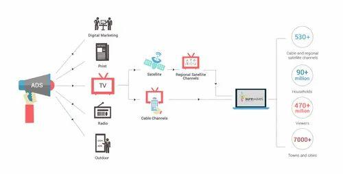 Tv Service Providers >> Digital Cable Tv Services Surewaves Spot Tv Network