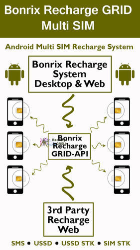 Bonrix Recharge Grid Multi Sim