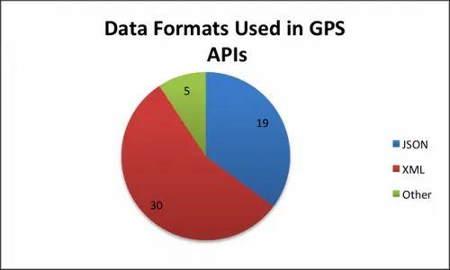 GPS a a S