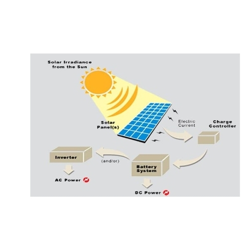 um green 1 kw solar power plant