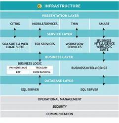Core Banking Solution, Core Banking Solution - Kaem Softwares