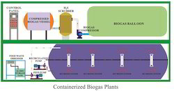 Modular Containerized Plants Service