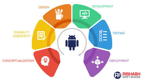 Java Android Software Development Services | ID: 20476894433
