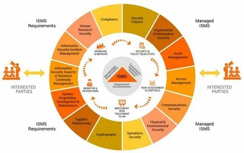 ISO 27001 information security management system procedure