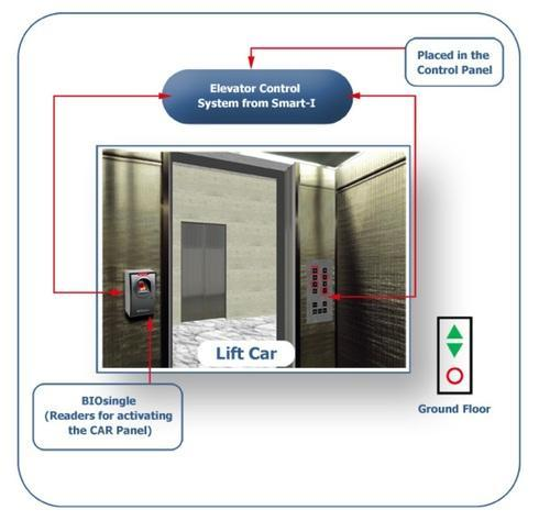 Smart Elevator Control Systems