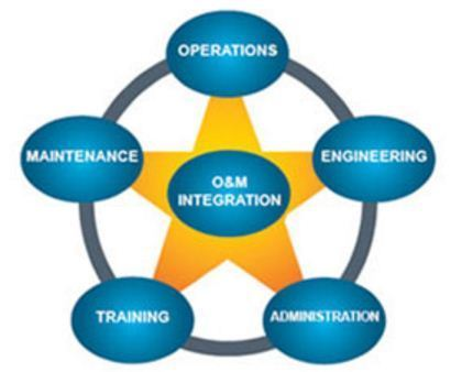 operation and maintance