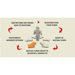 Fund Investments Services