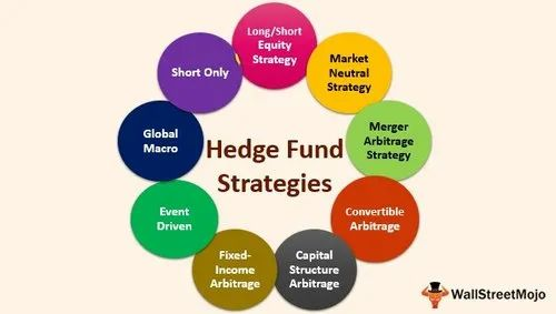 Hedge Fund Investment Training, Frequency Of Service: One-Time