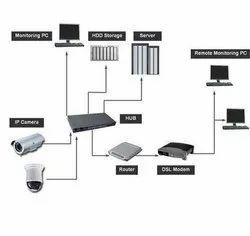 IP Surveillance Solution