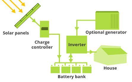 solar power plant on grid solar power systems manufacturer from surat rh indiamart com