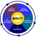 Quality Assurance Consulting Services