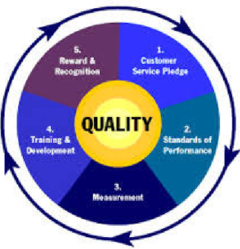 Dissertation consulting service quality hospitality industry