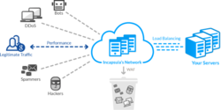Data Center Consolidation and Optimization Services