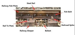 Railway Accesories