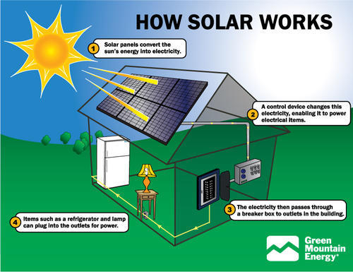 More than 250 W Net Metering Solar Electric System