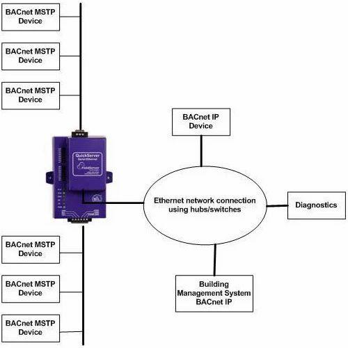 BACnet IP to BACnet MSTP | Proto Convert | Manufacturer in Mahavir